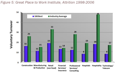 Figure 5: Great Place to Work Institute, Attrition 1998-2006