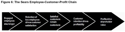 Figure 6: The Sears Employee-Customer-Profit Chain