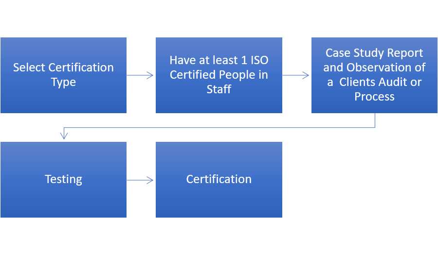 Image result for Cost involved in the process of ISO certification