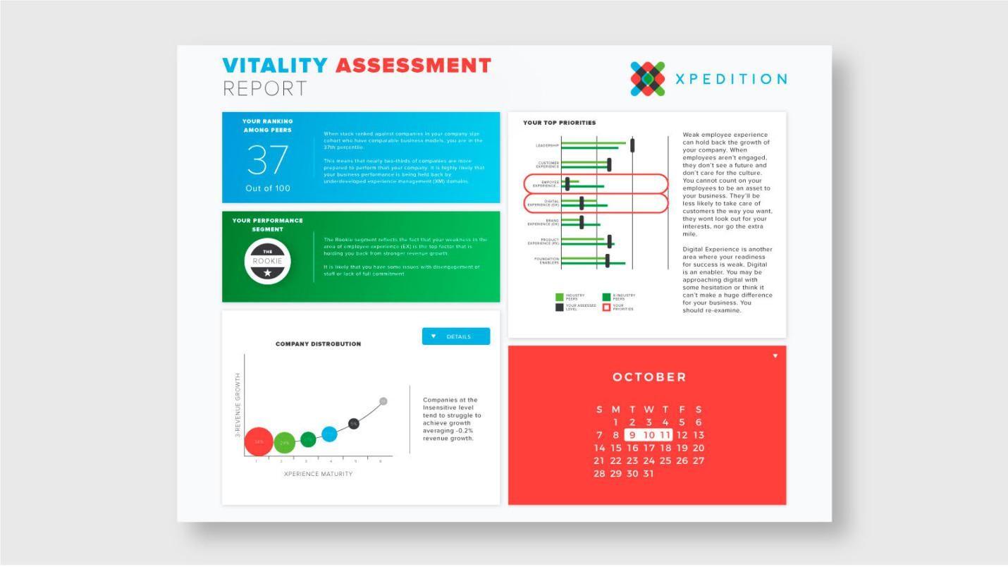 Vitality index